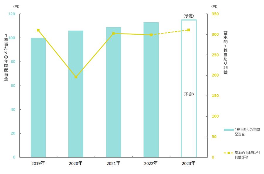 1株当たりの配当金推移グラフ